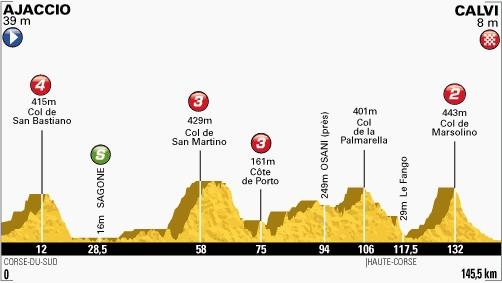 3ème étape - Un troisième maillot jaune ?