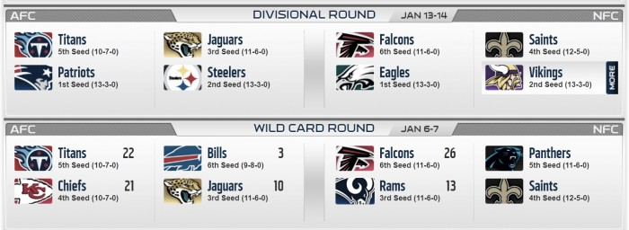 Image result for 2018 NFL Divisional Round
