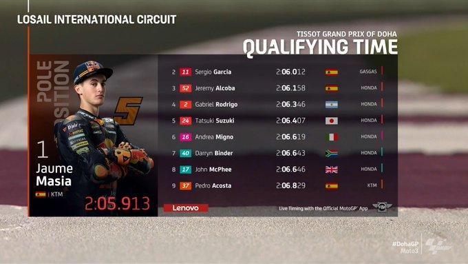 Gip Doha: pole position di Masia in Moto3