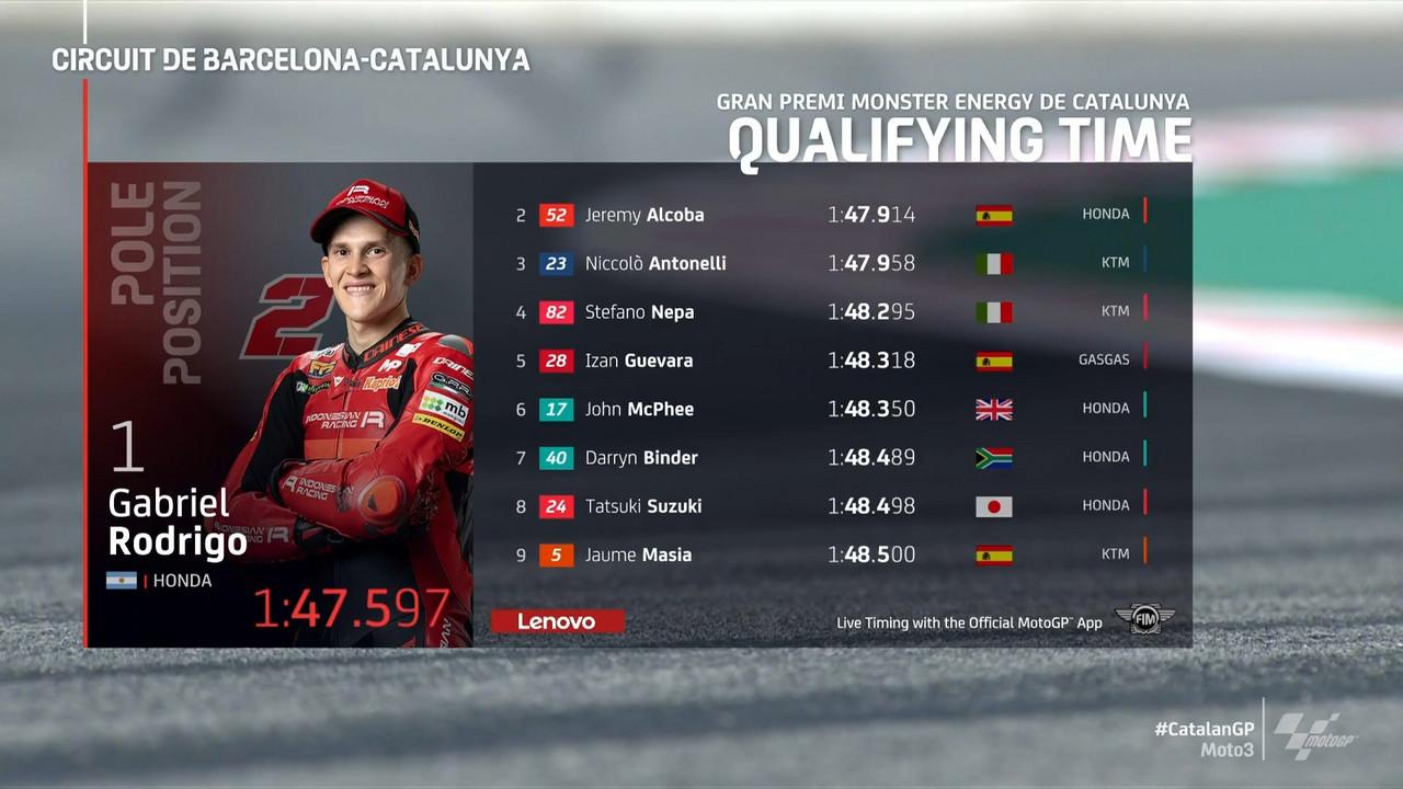 Gp Catalogna: Pole di Rodrigo in Moto3