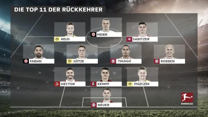 Do goleiro ao centroavante: retornos mais esperados na metade final da Bundesliga