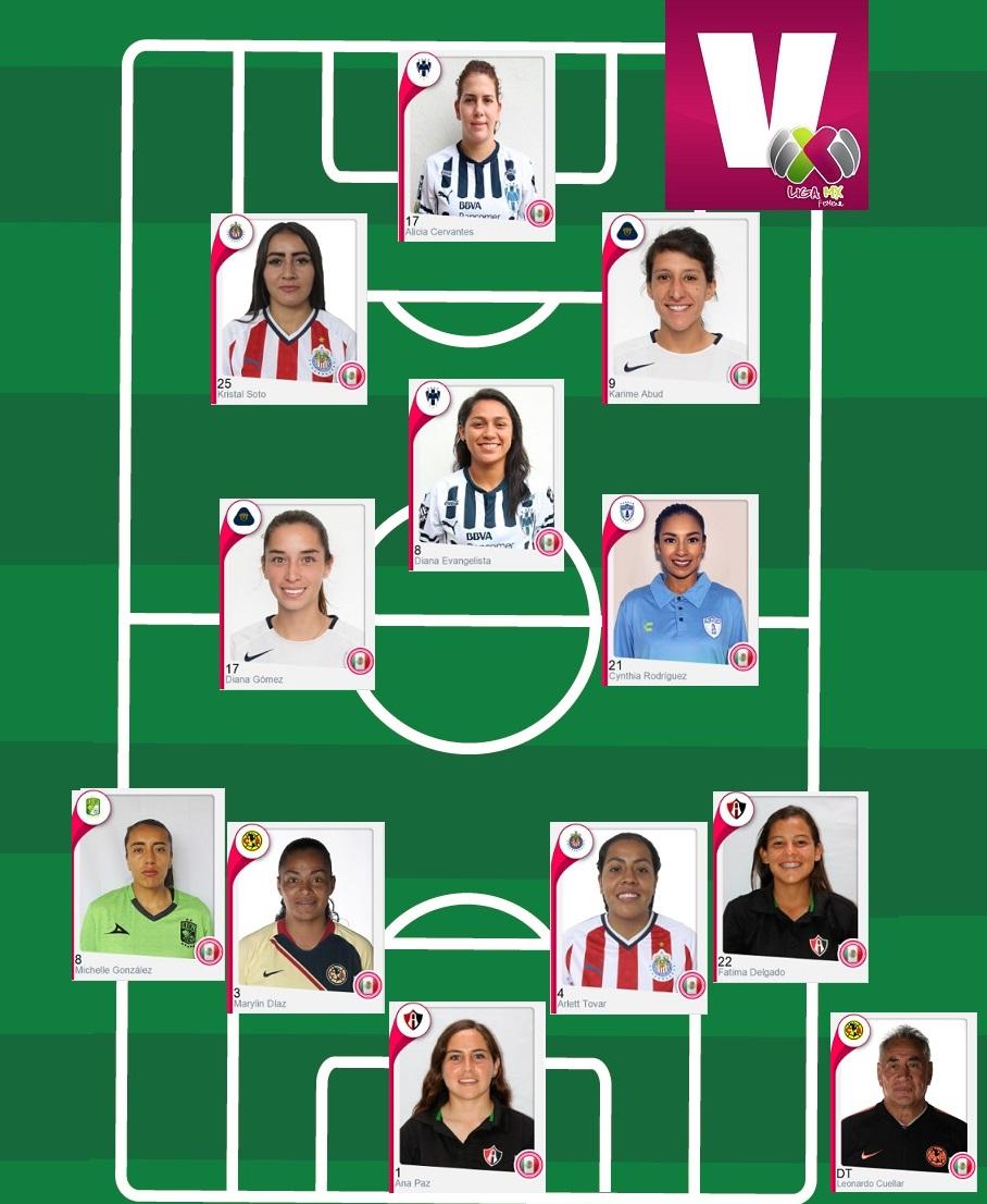 Equipo de la Jornada 12 de la Liga MX Femenil Apertura 2018