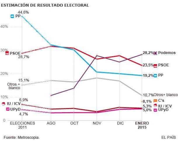 El sondeo de enero de Metroscopia: la consolidación del terremoto electoral