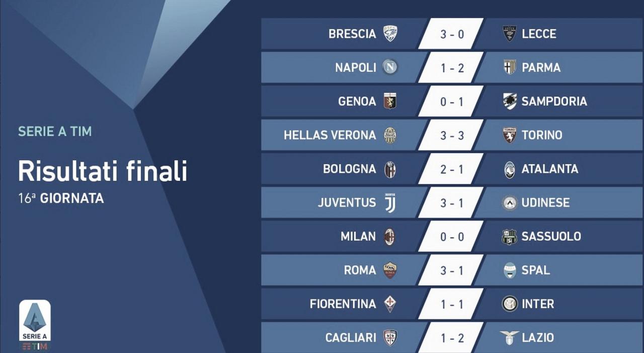 Italiano: líder Inter de Milão tropeça e agora tem Juventus e Lazio na cola