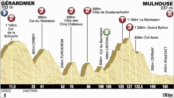 Tour de France 2014 : Le profil de la 9è étape