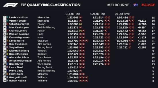 F1 Gp D'Australia - Le Mercedes davanti a tutti: pole di Hamilton, Bottas secondo e Vettel terzo