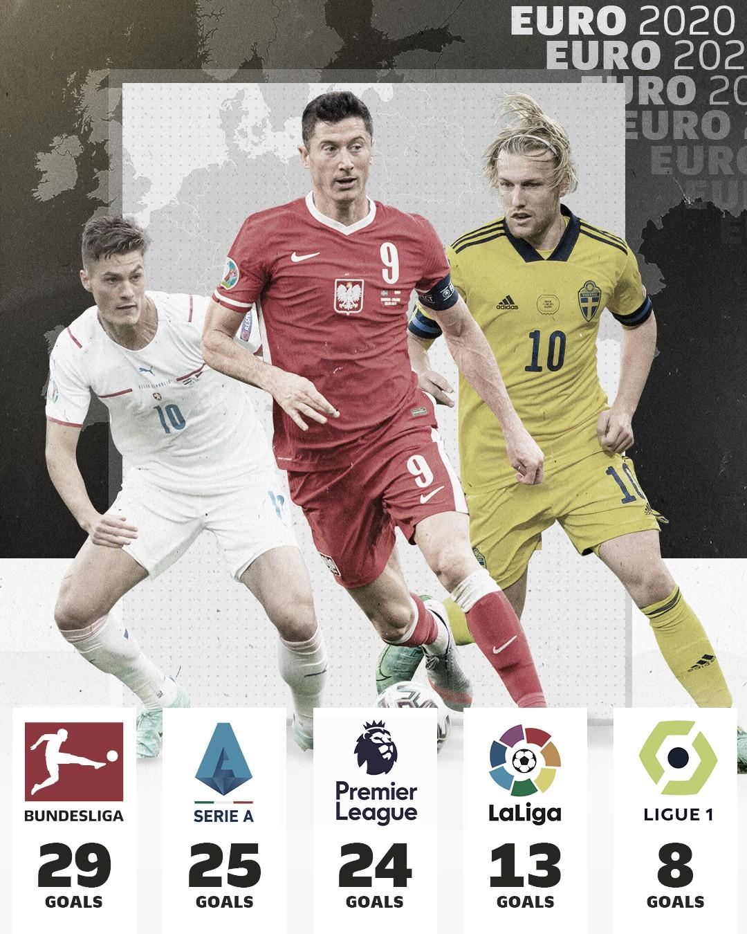 La Bundesliga, la liga más goleadora de la Eurocopa 2020