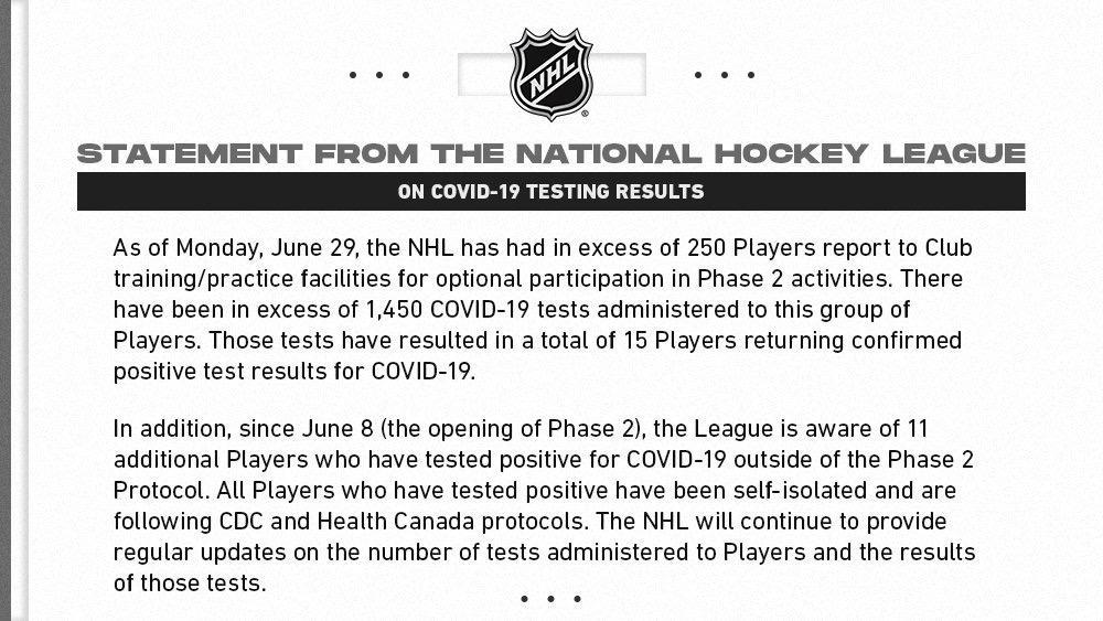 Actualización de datos de jugadores de la NHL positivos por COVID-19