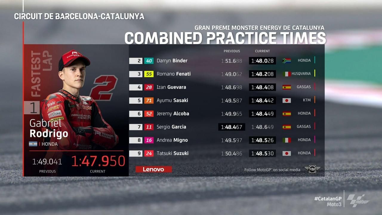 Gp Catalogna: Riassunto delle libere Moto3