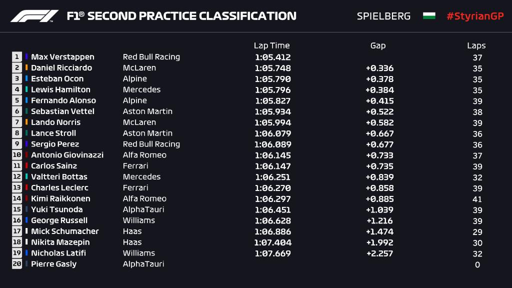 Gp Stiria: Seconda sessione è ancora Verstappen show