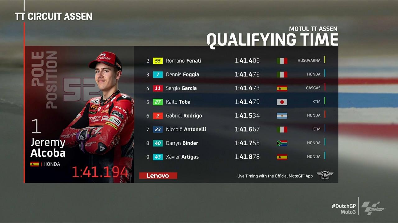 Gp Olanda: Pole position per Alcoba in Moto3