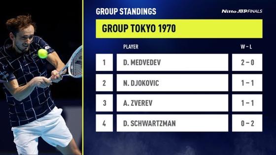 ATP Finals 2020, quarta giornata, Zverev e Medvedev mandano ko Djokovic e Schwartzman