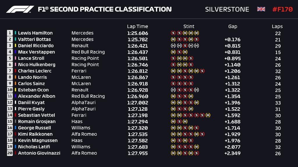 Gp Silverstone: Seconda sessione ancora nel dominio Mercedes