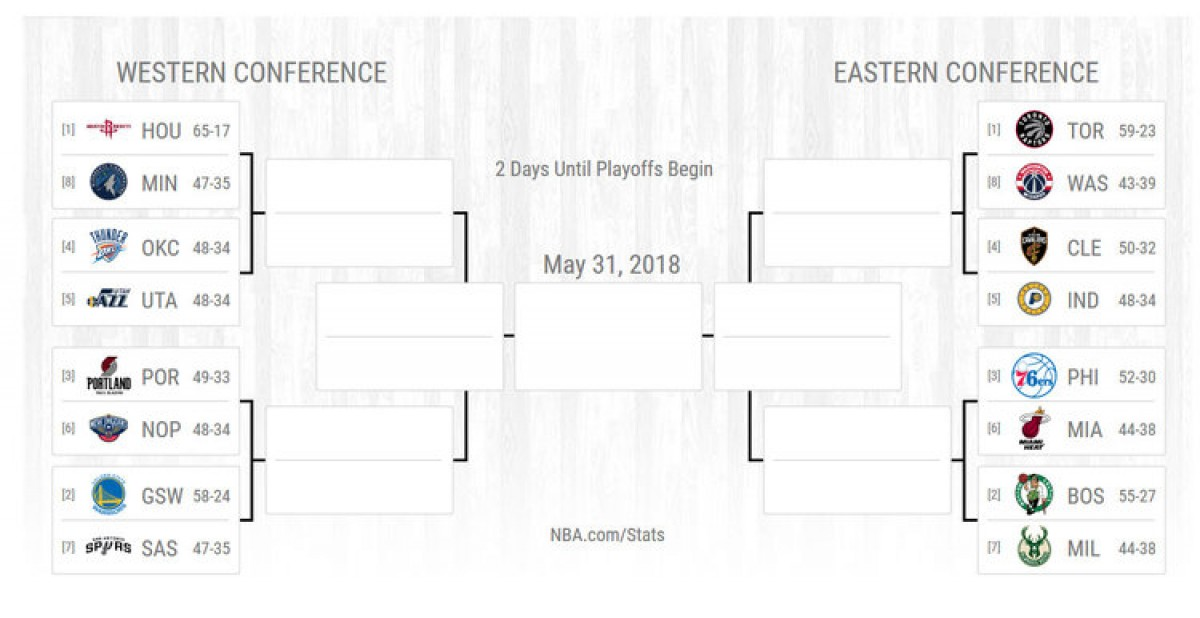 2018 NBA Playoffs: Teams that could be on upset alert in the first round