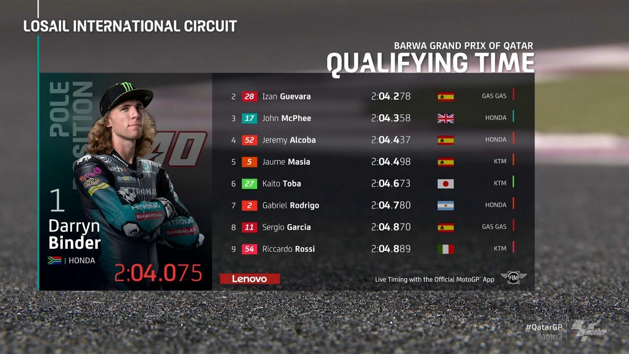 Moto3, Qatar: prima pole stagionale a Binder