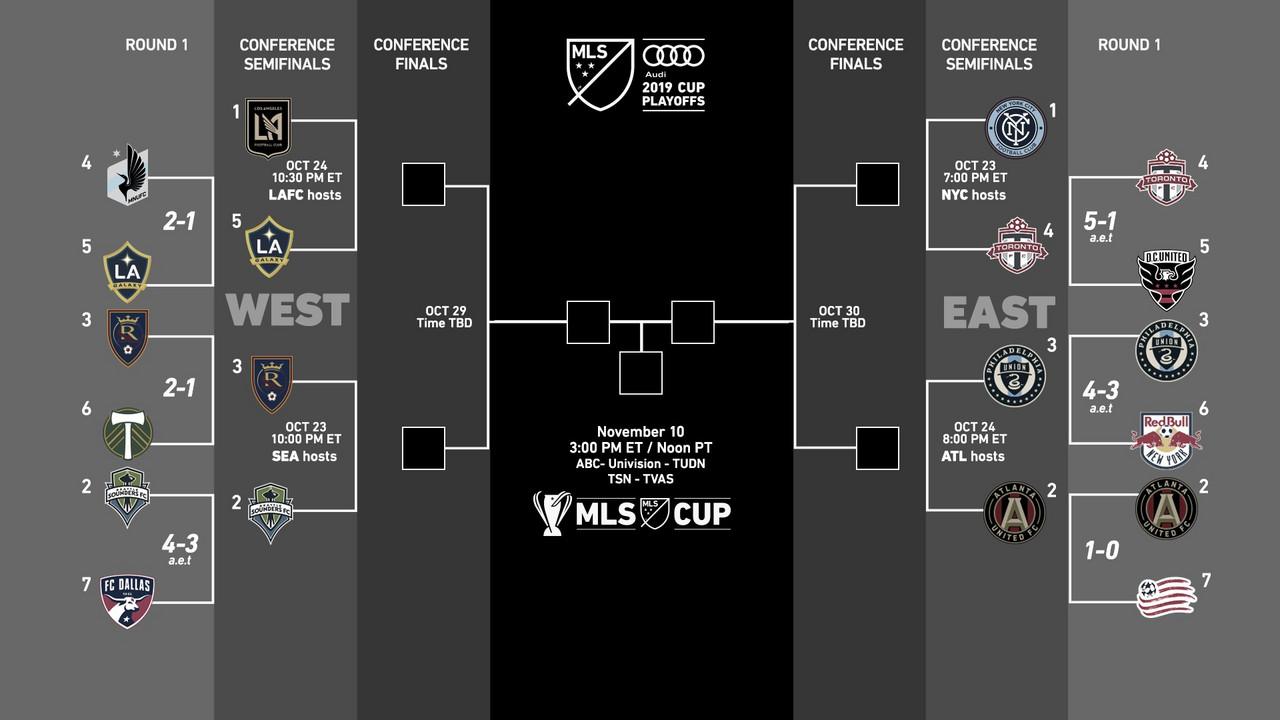Philadelphia Union y LA Galaxy semifinalistas