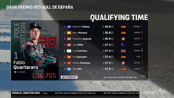 Gp Jerez: La prima pole della stagione è di Quartararo