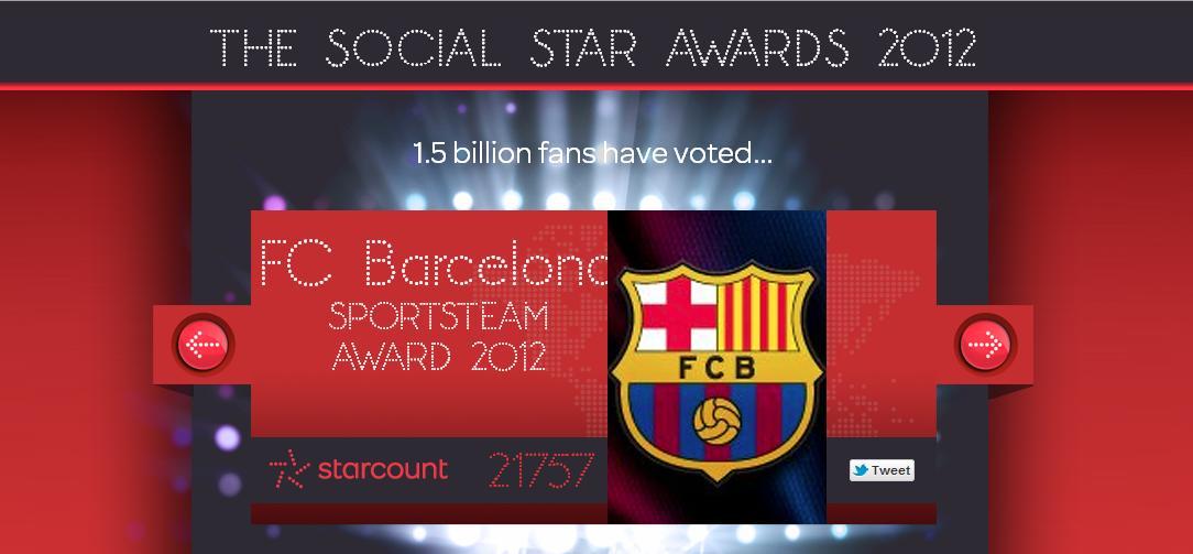 El FC Barcelona fue nombrado como institución deportiva con mejores números en las redes sociales