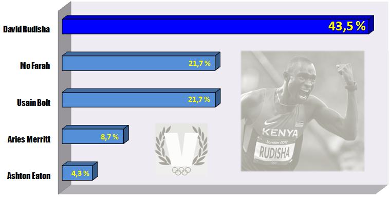 Encuesta Atletismo: los lectores eligen al mejor atleta del año