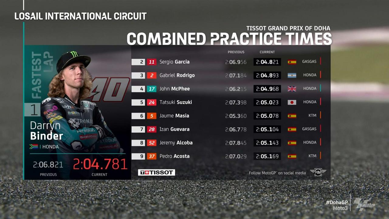 Gp Doha: Recap delle prime sessioni Moto3