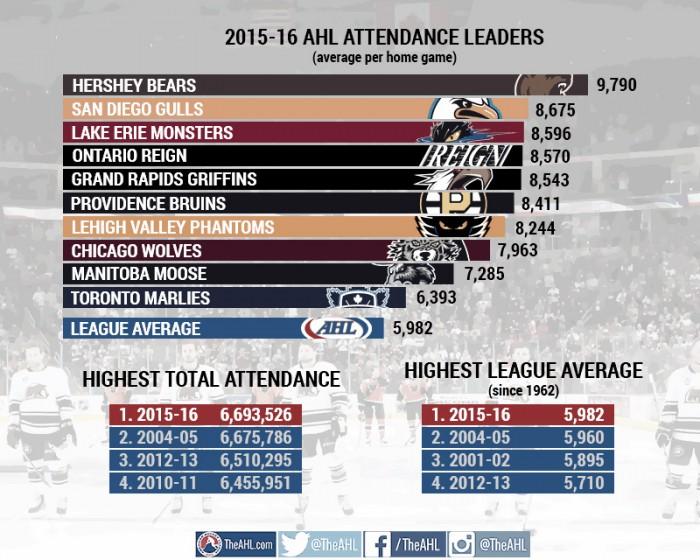 Nuevo récord de asistencia de espectadores en la AHL