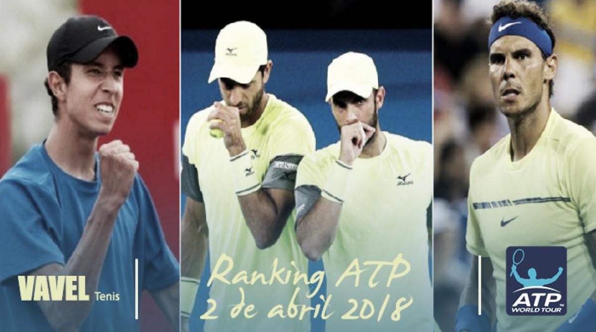 Ranking ATP 2 de abril de 2018: Daniel Galán, el mejor de los colombianos