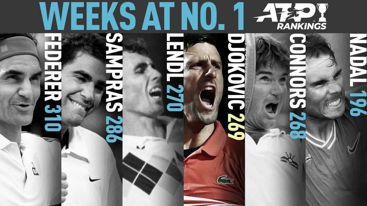 Djokovic supera a Connors y va por el récord de Federer