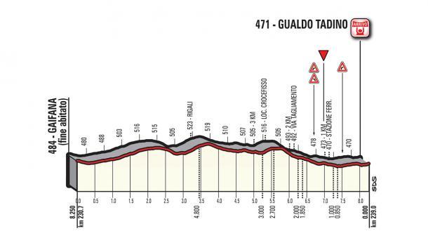 Altimetría llegada etapa 10: Penne - Gualdo Tadino | Foto: Giro de Italia