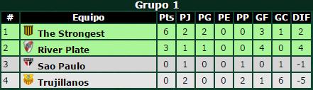 Clasificación de River Plate en Libertadores en la actualidad