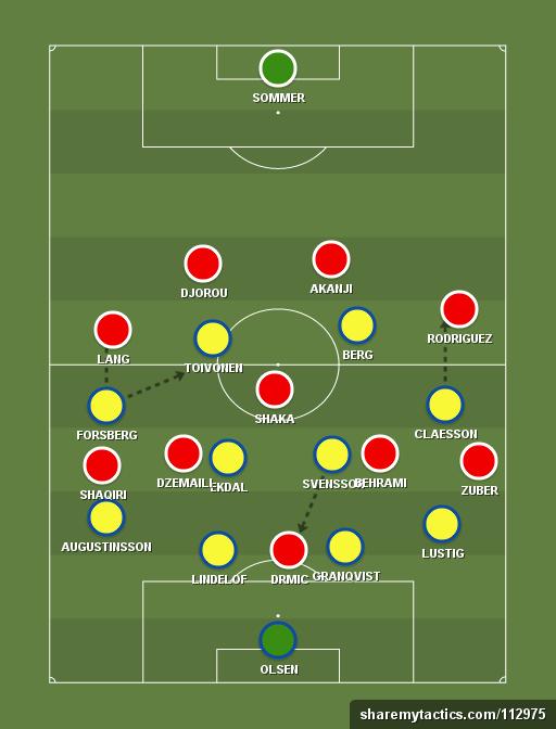 Sistema defensivo sueco focou em incomodar saída de bola suiça, cercando Shaka.