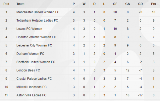 Women's Championship table as it stands (Credit: The FA)
