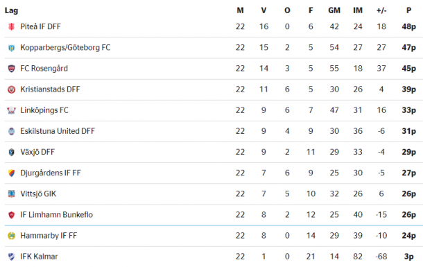 End of season Damallsvenskan table (Credit: SvFF)