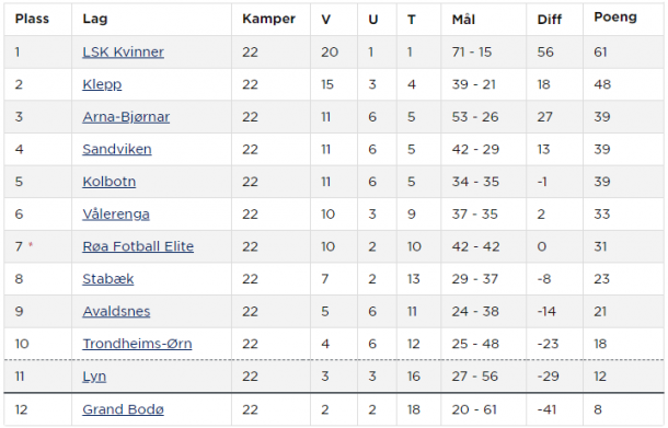 End of season Toppserien table (Credit; NFF)
