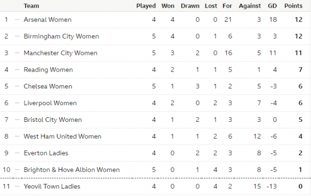 WSL table as it stands (Credit: BBC)
