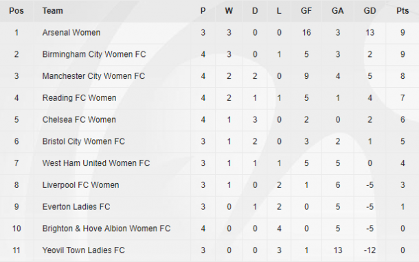 WSL table as it stands (Credit: The FA)