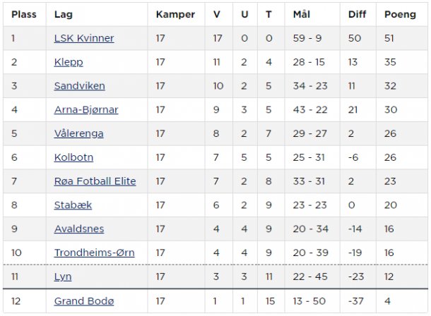 Toppserien table as it stands (Credit: NFF)