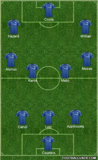 3-4-3 | Fonte: footballuser.com