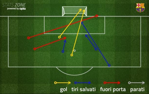I tiri di Leo Messi nella partita di ieri contro l'Osasuna