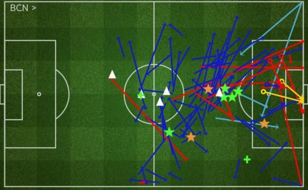 Il raggio di azione ed i passaggi di Messi verso i propri compagni contro l'Osasuna