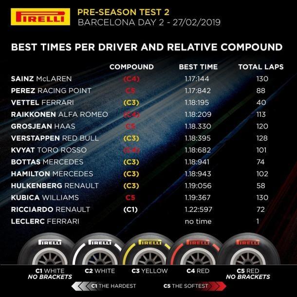 Tabla de tiempos jornada 6 prtemporada. Fotgrafía: Pirelli