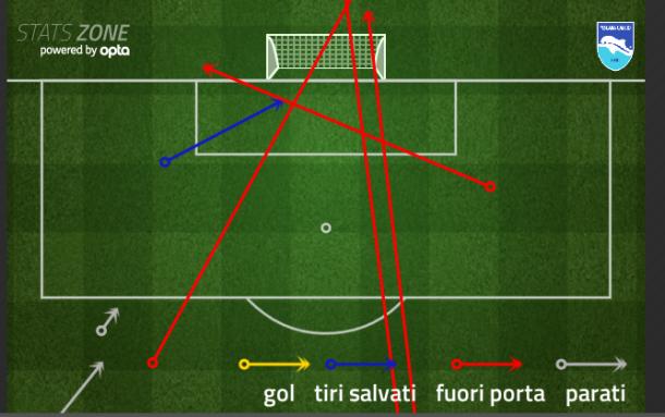 Il grafico che mostra i tentativi dei biancazzurri nel match di ieri