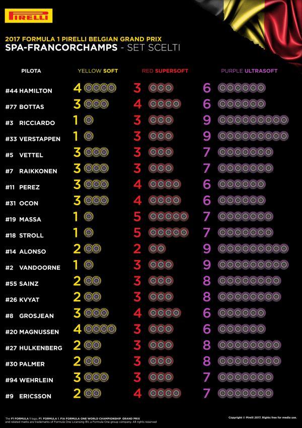 Elecciones para el Gran Premio de Bélgica. Fuente: Getty Images