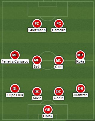 L'11 scelto da Simeone si schiera con un 4-4-2. | VAVEL.com via lineupbuilder.com