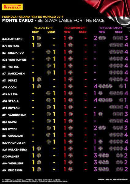 Fonte: Pirelli motorsport