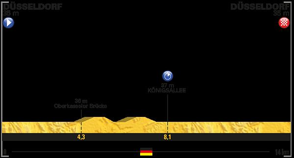 La cartina altimetrica della prima frazione di questo Tour. Si tratta di una crono senza alcuna difficoltà, adatta per gli specialisti. Fonte foto: letour.fr