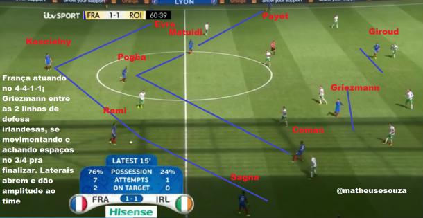 França com a bola no 4-4-1-1. Evra está no alto da imagem e irá ao campo de ataque contribuir com a amplitude do time, tendo jogo pelas laterais no campo ofensivo; Griezmann entre as linhas adversárias e se movimentando constantemente no terceiro quarto do campo é a peça-chave do sistema
