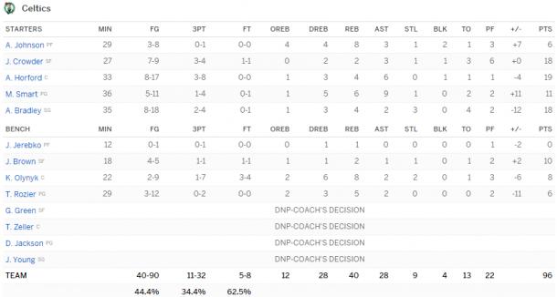 Basket, NBA: Golden State torna alla vittoria, i Pelicans espugnano Phoenix