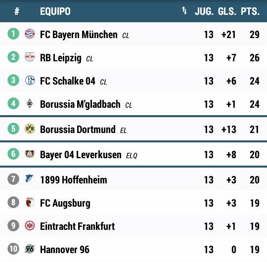Clasificación Bundesliga. Foto: Bundesliga
