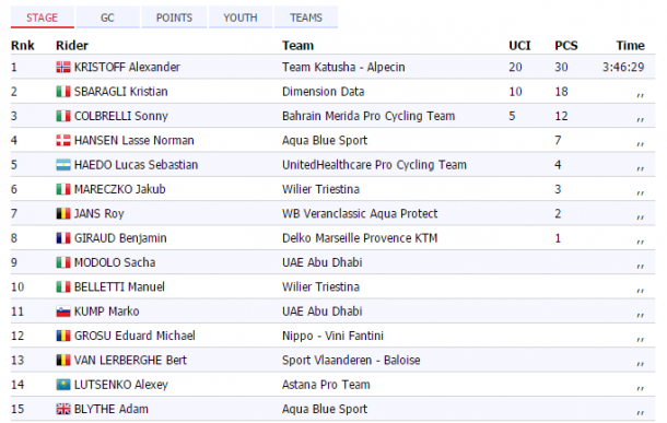 Fuente: Pro Cycling Stats