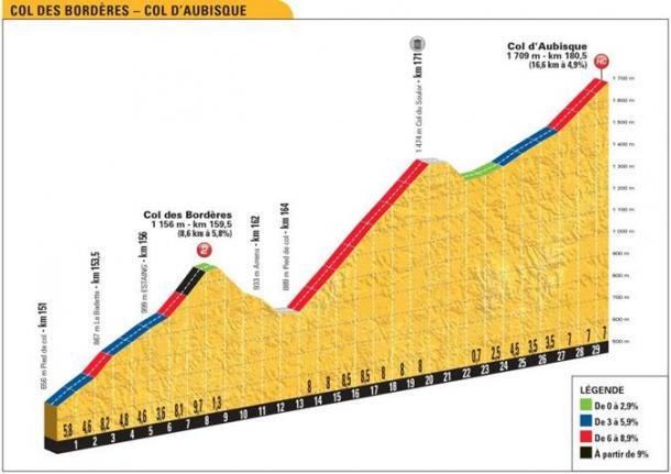 El perfil de este último puesto, escalonado (fuente Le Tour de France)
